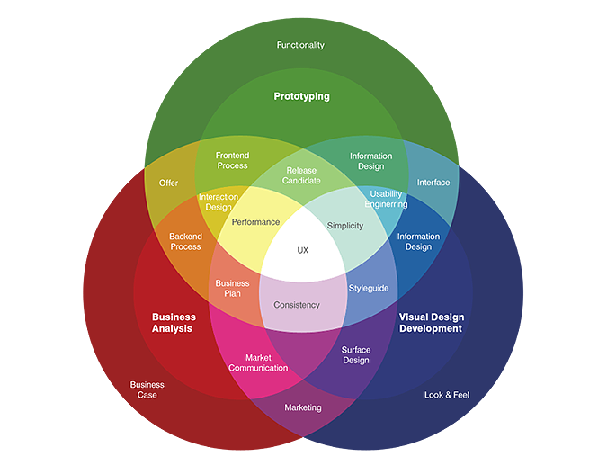 what is user experience ux every interaction