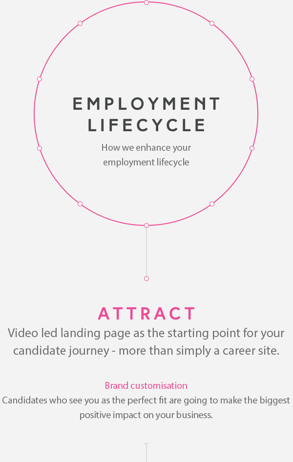 LaunchPad Recruits Employment lifecycle