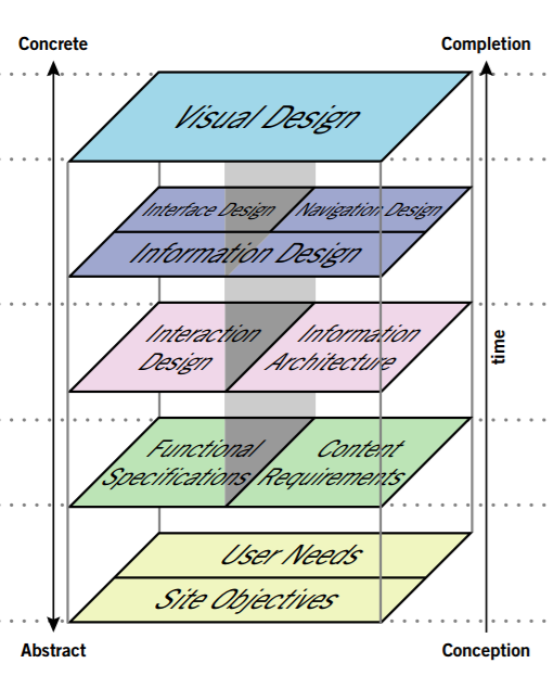 unified theory of user experience