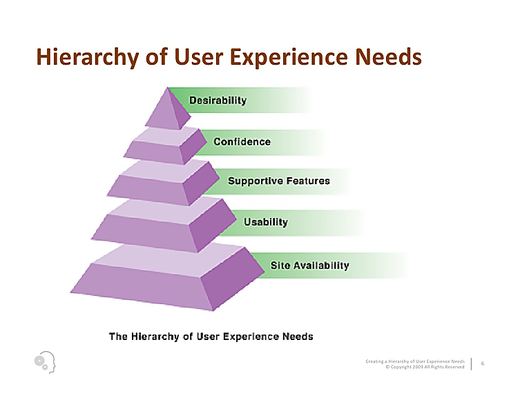 hierarchy of users needs 5 parts