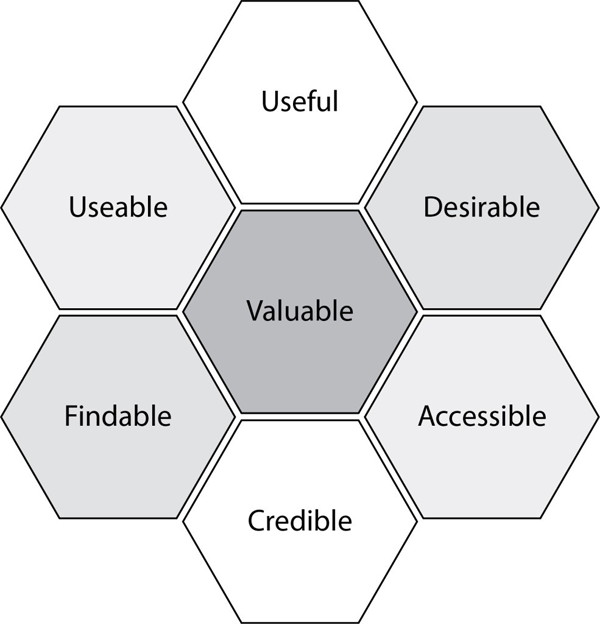 honeycomb user experience